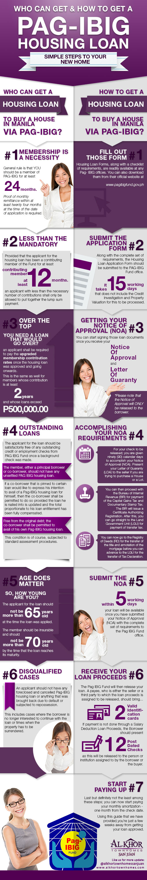 Who can get and how to get a pag-ibig housing loan